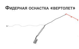 Фидерная оснастка «вертолет и два узла» для ловли на течении