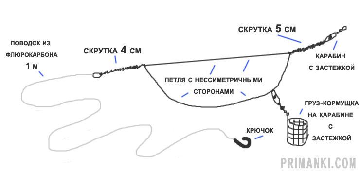 Фидерная оснастка «Ассиметричная петля»