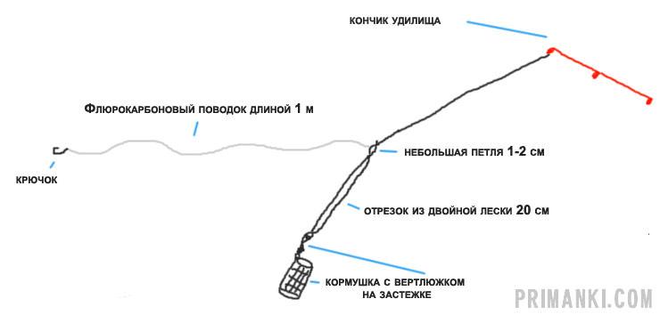 Фидерная оснастка «вертолет»
