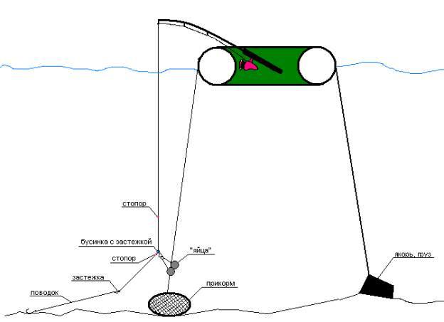 как сделать снасть для ловли леща на течении