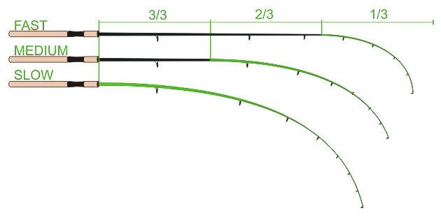Схема трех типов строя фидерного удилища - медленного, среднего и быстрого