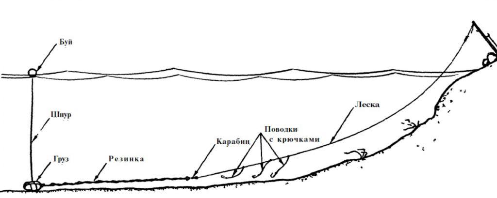 Как сделать резинку для рыбалки своими руками на судака 72