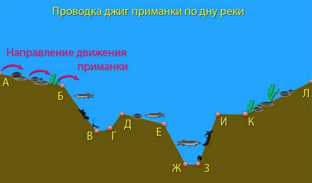 Проводка грузила или джиг-приманки по дну реки/водоема для определения глубины и характера дна