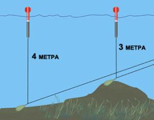 Измерение глубины водоема на разных участках маркерным поплавком