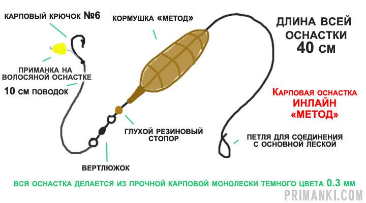 Бойлы для рыбалки - подбор, монтаж, процесс ловли