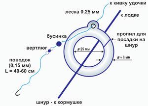Схема устройства снасти кольцо - на леша