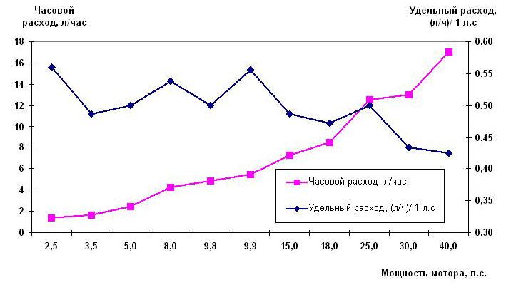 Анализ расхода топлива лодочных моторов